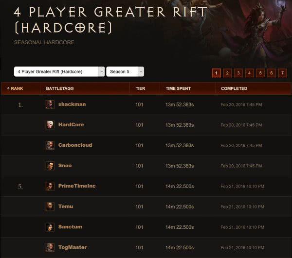 Best Greater Rift Build